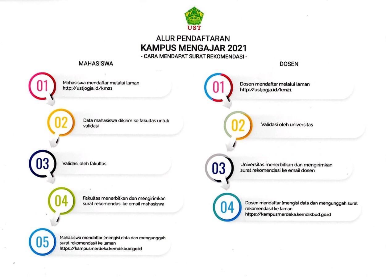 15 02 21 Pendaftaran Program Kampus Mengajar 2021 Angkatan 1 Fakultas Pertanian Universitas Sarjanawiyata Tamansiswa Yogyakarta